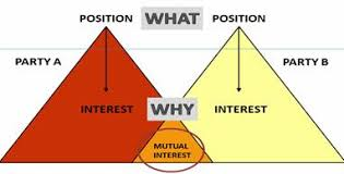 Interests and positions 1