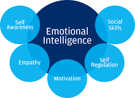 Emotional intelligence 1
