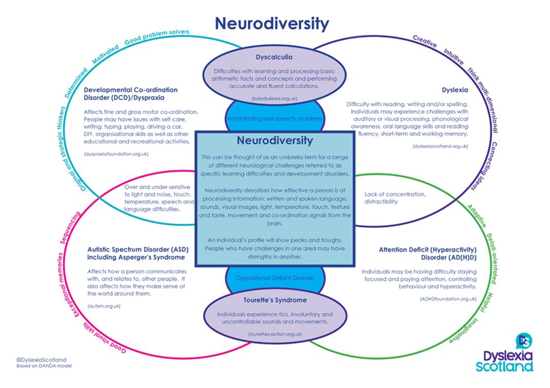 neurodiversity model
